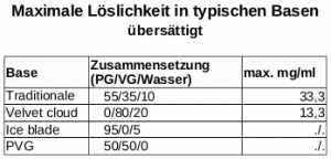 Tabelle_übersättigt