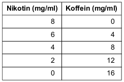 nk-tabelle